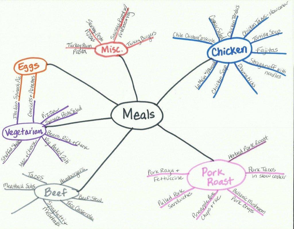 Menu Plan Mind Mapping