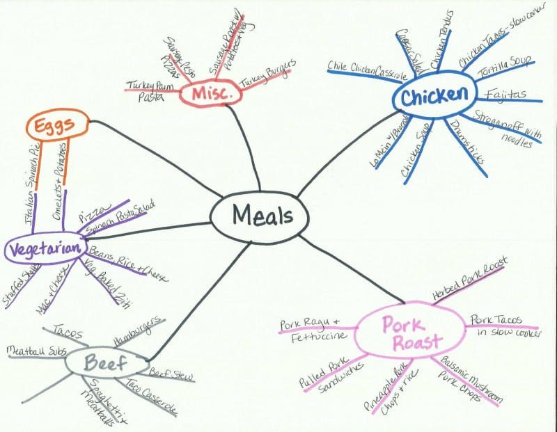 Mind Mapping your Master Meal List